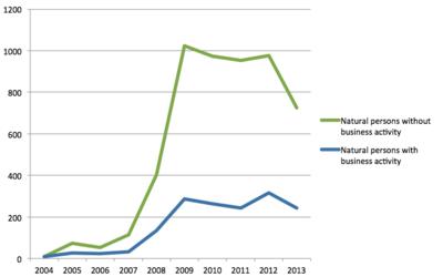 Personal insolvencies Spain 2004-2013