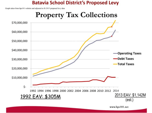 Batavia-sd101-proposed-tax