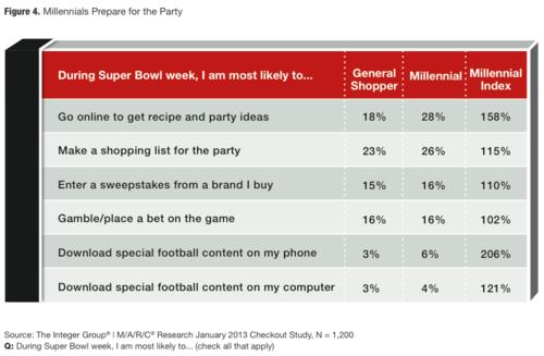 Week-prior prep for Super Bowl