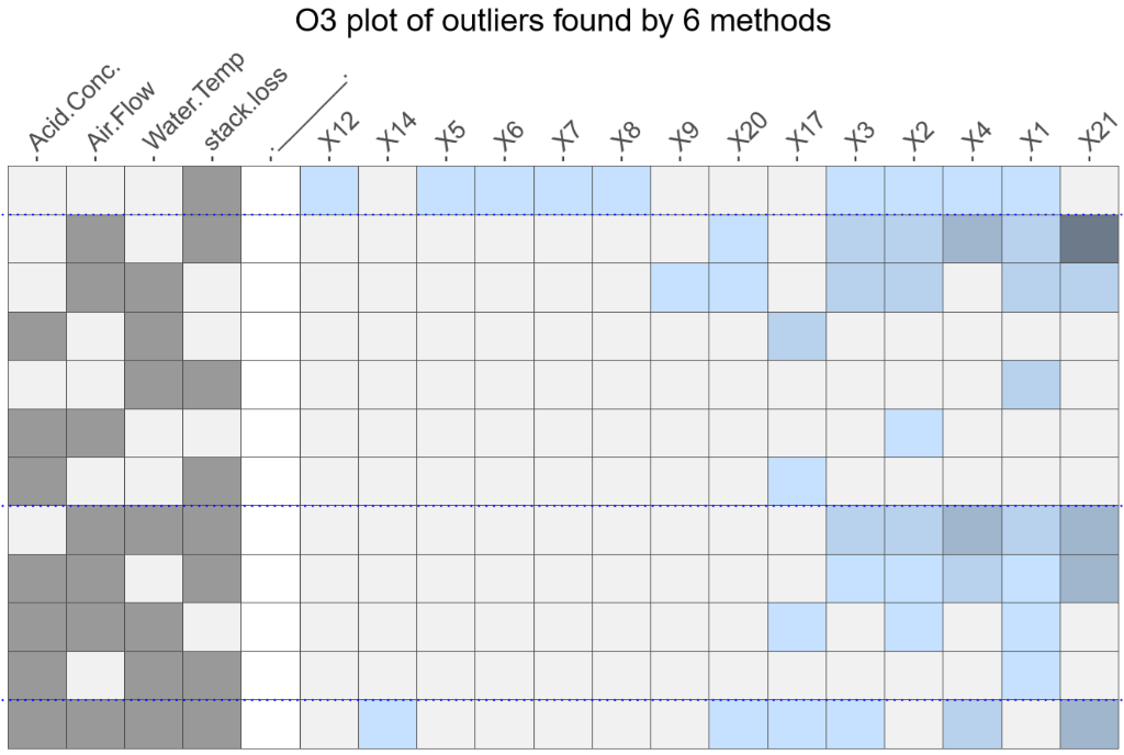 Compare outlier detection methods with the OutliersO3 package