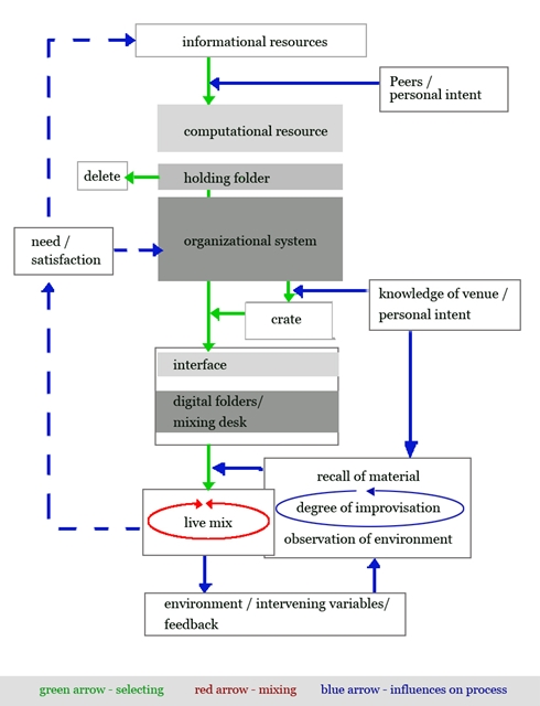 DJ's Model of Information Interaction (Norton, 2013)