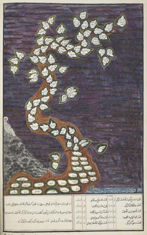 Genealogy of the Javanese kingdoms, from Adam to Pakubuwana IV of Surakarta and Hambengkubuwana IV of Yogyakarta (Adapun ini suatu masyal pohon riwayat tahta kĕrajaan tanah Jawa). British Library, Or. 15932, f.72r