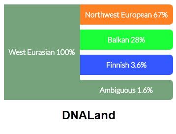 DNALand