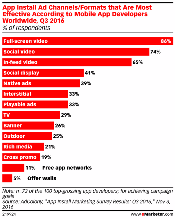 eMarketer statistical report, App Install Ad channels/formats that are most effective according to mobile app developers worldwide, Q3 2016