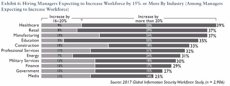 GISWS-Increasing-Workforce