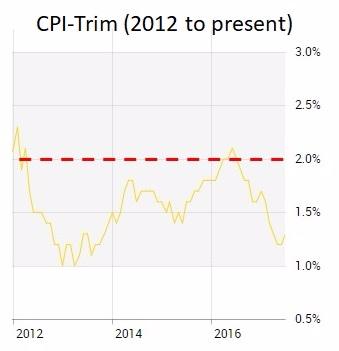 CPI Trim (Sept 24  2017)