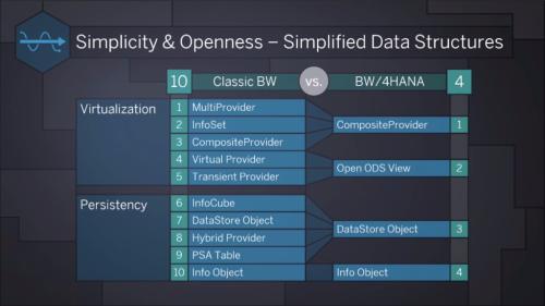 SAP BW/4HANA Data Structures