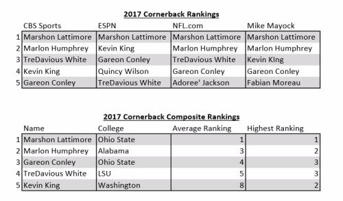 2017 CB Draft Rankings