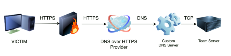Command and Control via DNS over HTTPS (DoH)