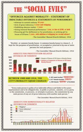 Toronto Public Library infographic on the rate of arrests for homosexuality-related offences in Toronto, 1890-1923
